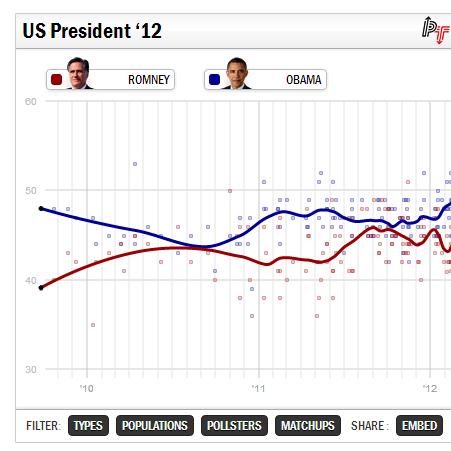 Opinionslget just nu mellan Obama och Romney