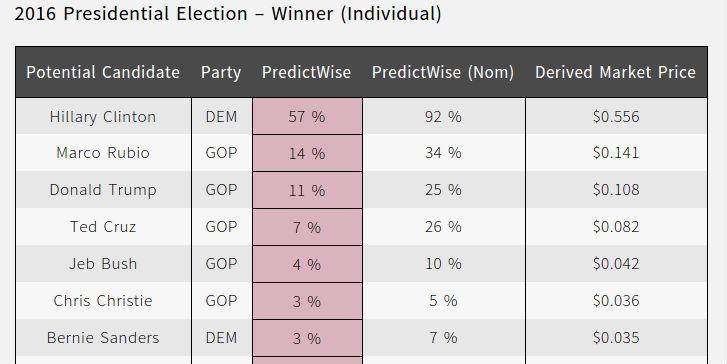 predict-2016