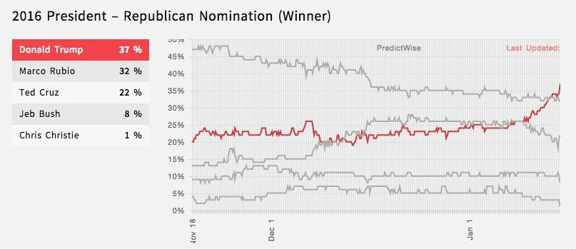 predict-jan-2016