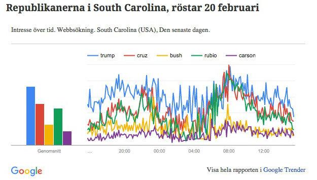 Google Trender för sista dygnet innan valet i South Carolina för republikanerna.