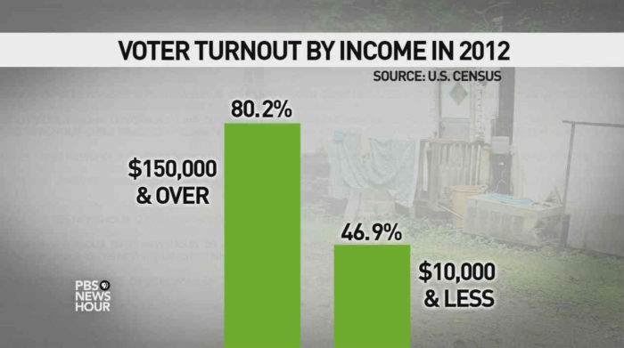 voter-turnout-by-income-2012