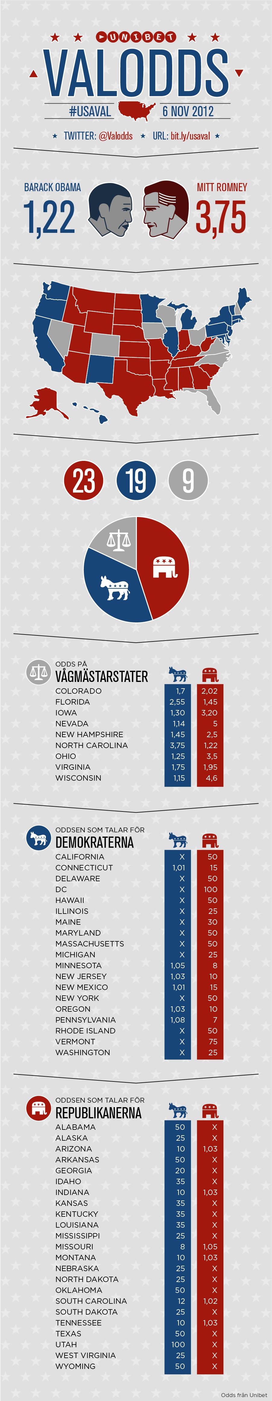 Infografik: Valodds + Så satsar svenskarna pengar på presidentvalet 2012