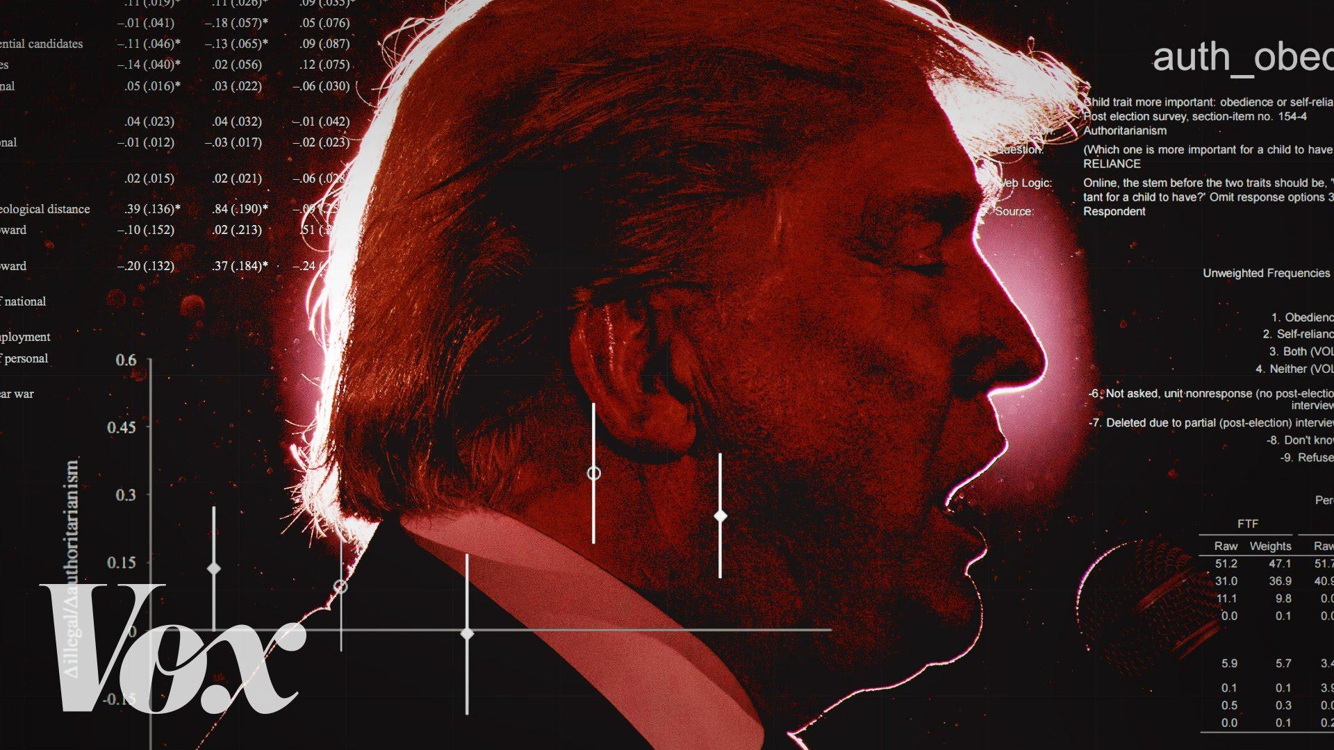 Trumps framgångar förklarade