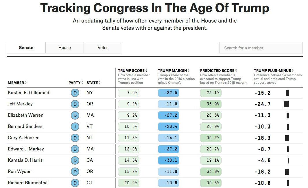 Senatorerna som röstar mot Trumps agenda mest