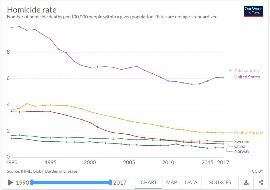 Mordstatistik USA och Sverige