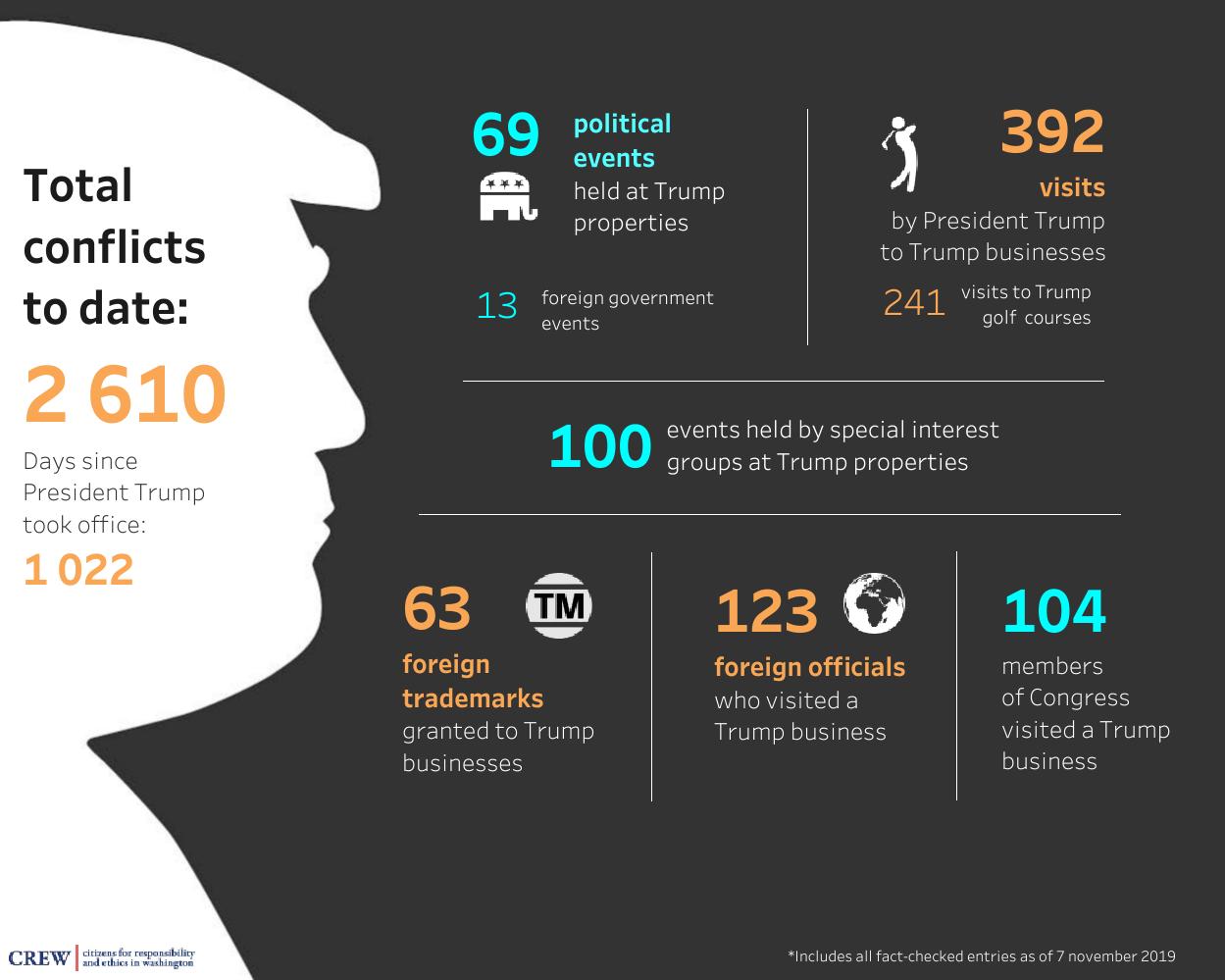 Trumps intressekonflikter - infographic