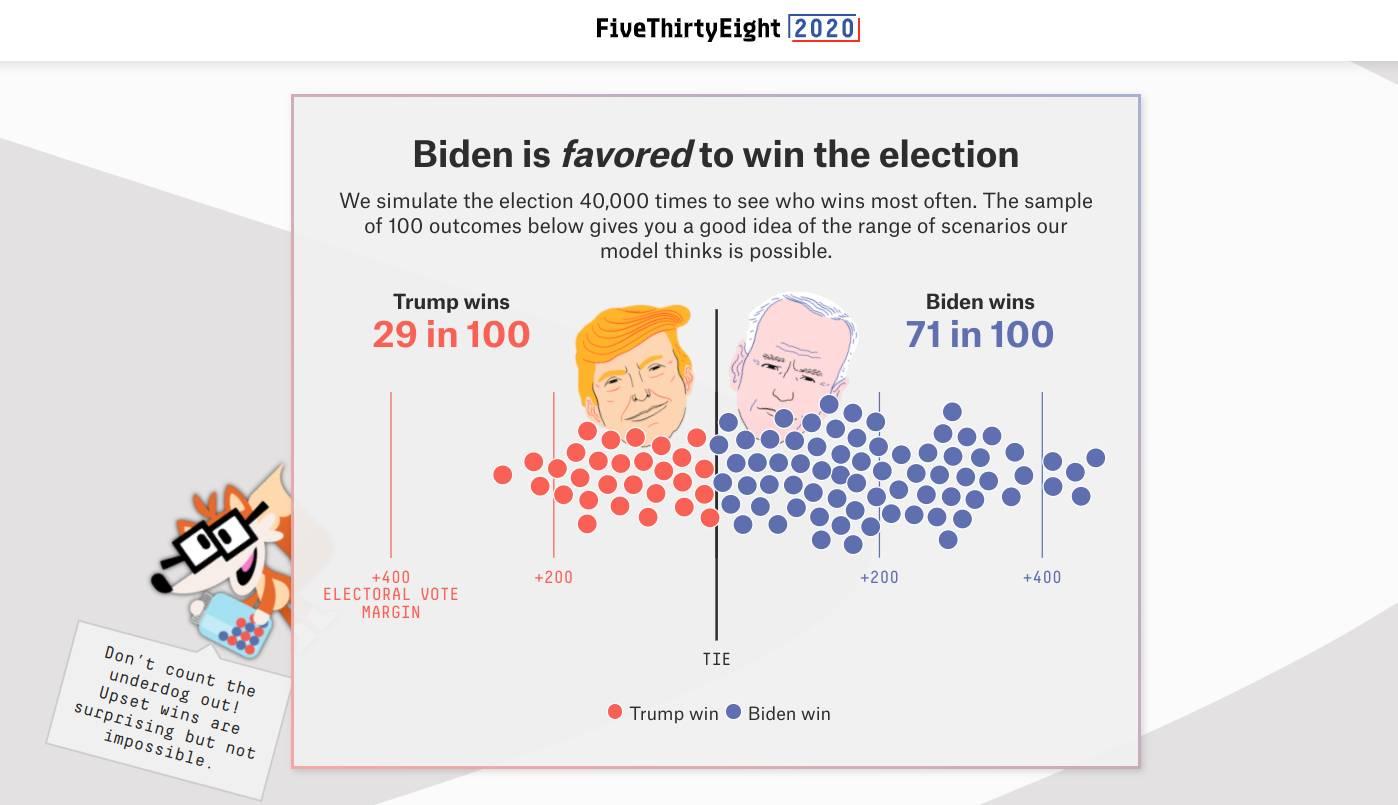 Vinnaren av presidentvalet enligt FiveThirtyEights nylanserade Forecast