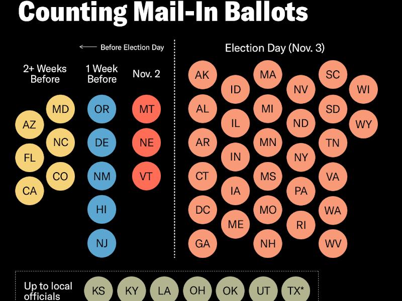 När rösterna börjar räknas i presidentvalet 2020
